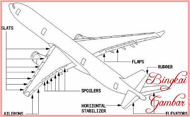 Sketsa Pembuatan Pesawat