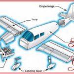 Sketsa Rangka Pesawat